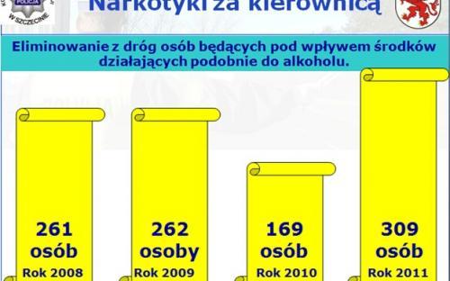 Pijani kierowcy wiozą śmierć - slajd 9